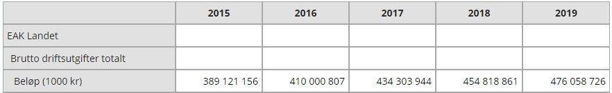Klikk på bildet for å forstørre. MER KOSTNADER: Milliardene har rullet ut fra kommune-Norge de siste årene.