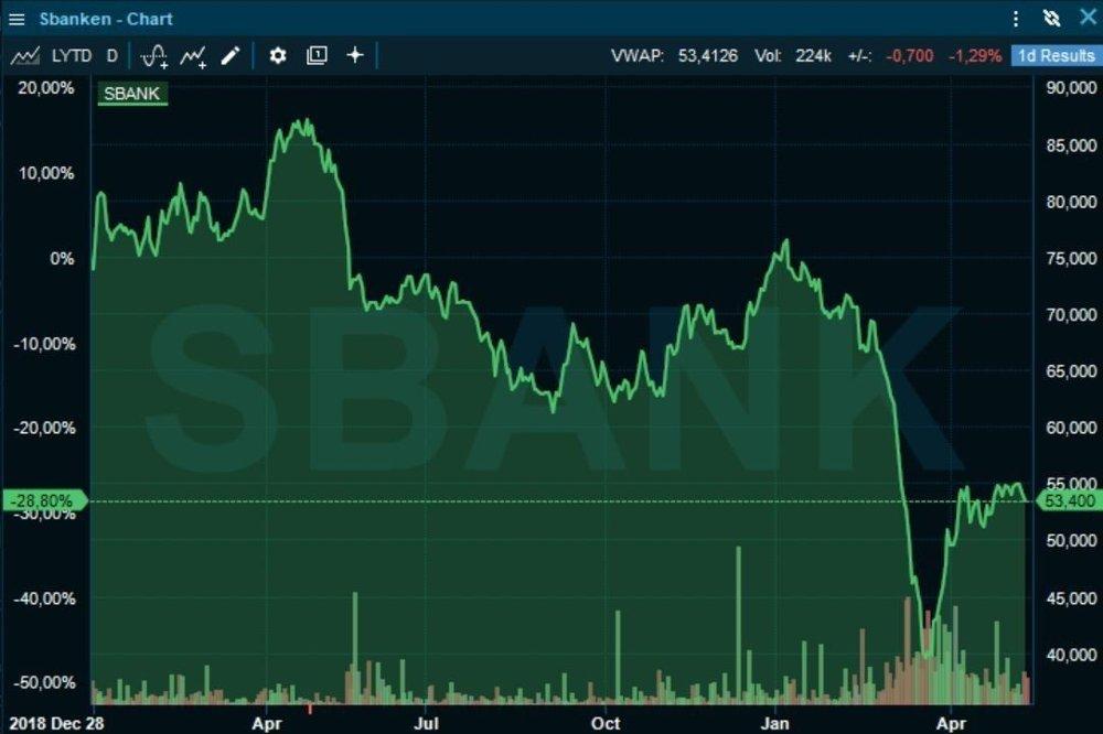 Klikk på bildet for å forstørre. EN VISS REKYL: Sbanken har hentet seg noe inn igjen i aksjemarkedet, men er ikke i nærheten av nivåene for ett år siden.