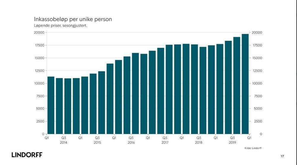 Klikk på bildet for å forstørre. NESTEN DOBLING: I første kvartal 2014 var gjennomsnittlig inkassobeløp på ca. 11.000 kroner, nå er det økt til 20.000 kroner.