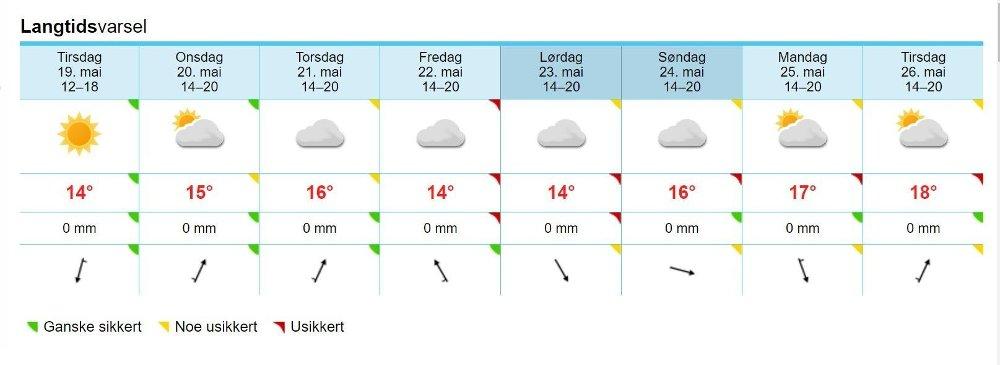 Klikk på bildet for å forstørre. VARMERE VÆR: Temperaturprognosene slik de er presentert på yr.no mandag.