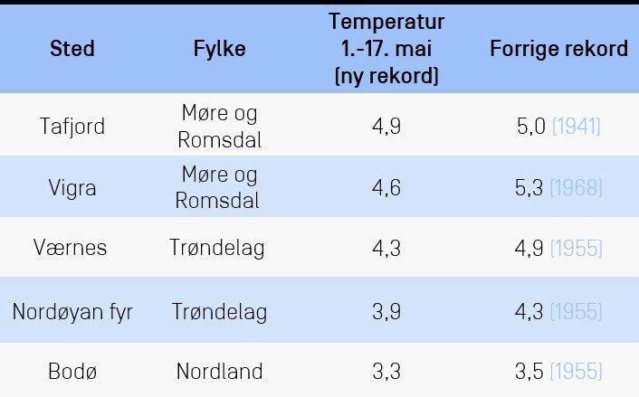 Klikk på bildet for å forstørre. NYE REKORDER: Det har vært en rekordkald start på mai enkelte steder i landet. Tabellen viser et knippe stasjoner som har satt rekord for laveste snittemperatur for perioden 1. til 17. mai.