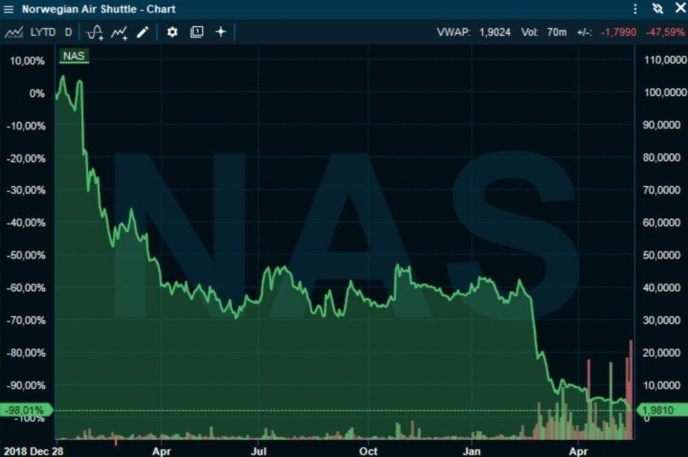 Klikk på bildet for å forstørre. HALVERT: Men investorer som tegnet seg emisjonen, kunne onsdag morgen selge Norwegian-aksjer for det dobbelte av det de betalte.