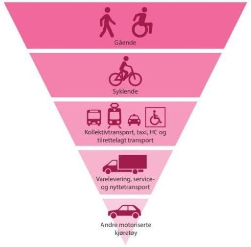 Klikk på bildet for å forstørre. Prioriteringene som ligger i BIlfritt byliv.
