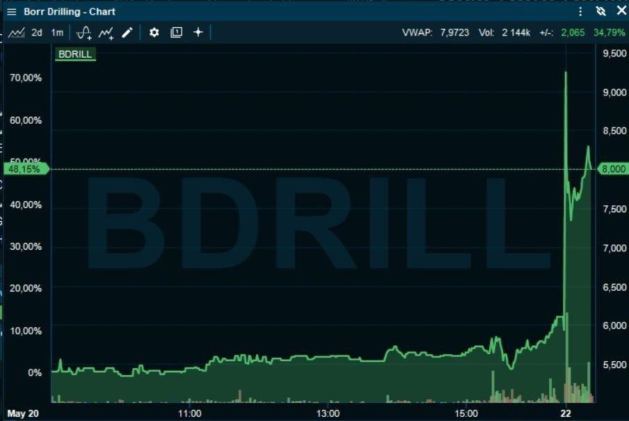 Klikk på bildet for å forstørre. RETT OPP: Borr Drilling-aksjen var på det meste opp over 50 prosent fredag morgen før det roet seg, men oppgangen er fortsatt på over 30 prosent.