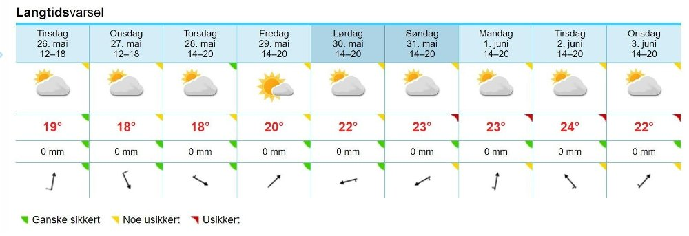 Klikk på bildet for å forstørre. OSLO: Slik ser langtidsvarselet for Oslo ut denne uka og inn i neste uke på nettstedet yr.no.