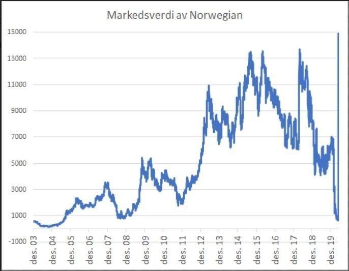 Klikk på bildet for å forstørre. ALL TIME HIGH: Markedsverdien av Norwegian var tirsdag formiddag på sitt høyeste nivå noensinne, høyere enn da selskapet tjente OK med penger for fem år siden.