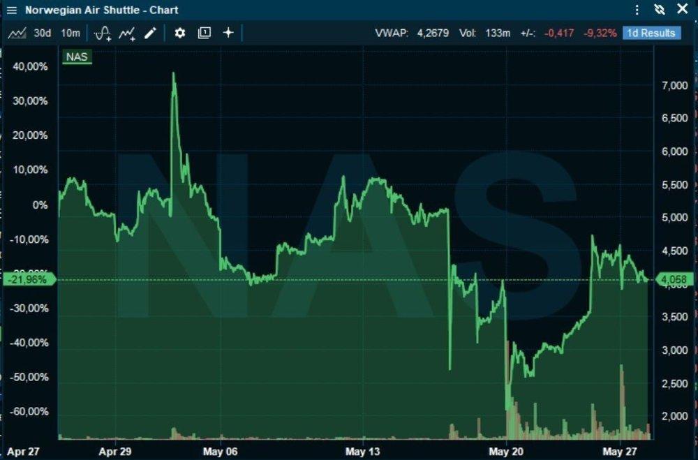 Klikk på bildet for å forstørre. HOLDER SEG OVER 4 KRONER: Investorene som tegnet seg i emisjonen og ikke har solgt, har fortsatt en gevinst på 4-gangeren.