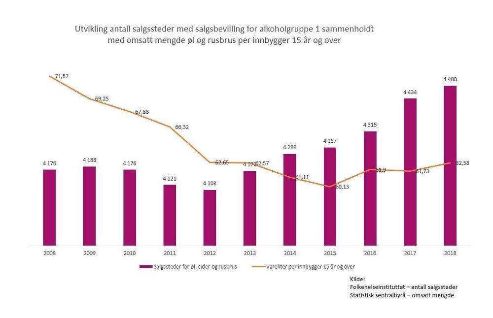 Klikk på bildet for å forstørre. NEDGANG: Virke har utarbeidet en graf basert på tall fra Folkehelseinstituttet og Statistisk sentralbyrå, som viser at hvor mye alkohol vi drikker ikke påvirkes av et økt antall salgssteder.