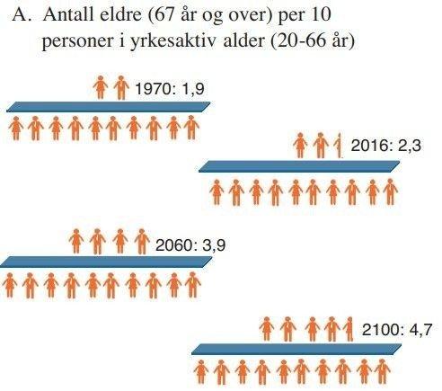 Klikk på bildet for å forstørre. Byrden som personer i arbeidsfør alder må bære av pensjonister antas å mer enn doble seg.
