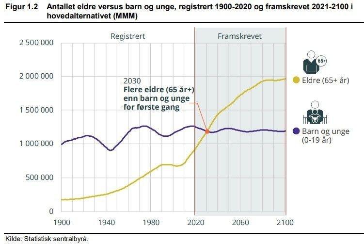 Klikk på bildet for å forstørre. Mens antall unge er antatt å holde seg stabilt, øker antall eldre kraftig.