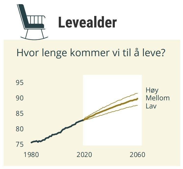Klikk på bildet for å forstørre. SSB tror levealderen i Norge vil fortsette å øke jevnt i årene som kommer.