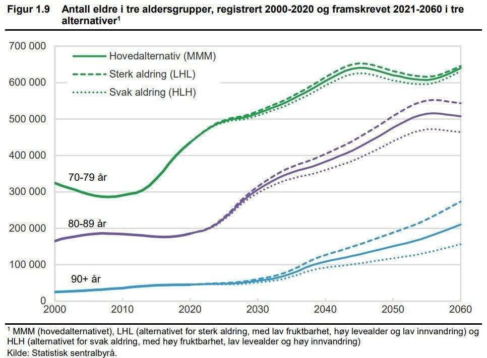 Klikk på bildet for å forstørre. Antall eldre i Norge vil øke kraftig i årene som kommer.
