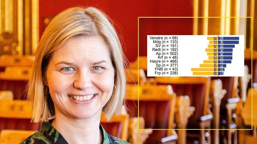 Klikk på bildet for å forstørre. PARTIET BAK SEG: Venstre-velgere er mest positive til arbeidsinnvandrere, mens Frp-velgere er mest negative. Kunnskaps- og integreringsminister Guri Melby har ansvaret for integreringen.