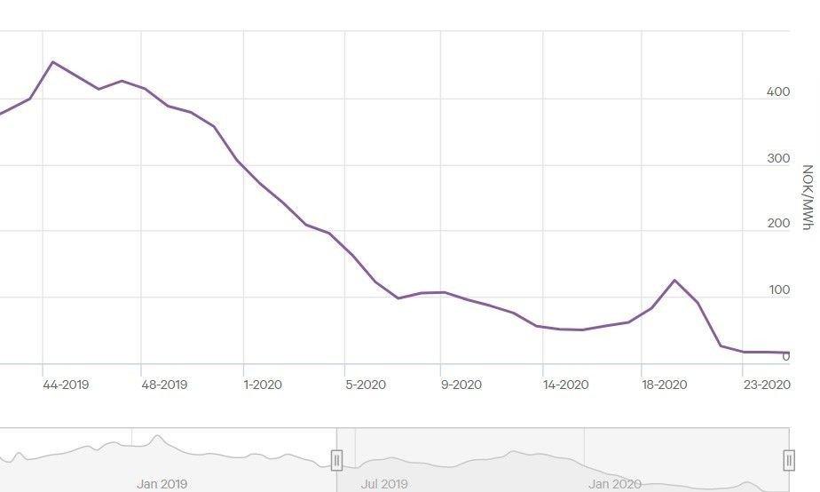 Klikk på bildet for å forstørre. FRITT FALL: Som kurven fra kraftmarkedsportalen Nordpool viser, har kraftprisene falt kraftig fra i vinter og ligget stort sett under 10 øre kw/t siden februar .