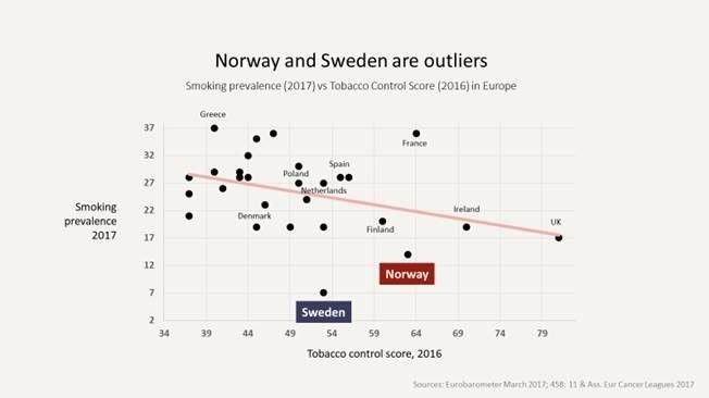 Klikk på bildet for å forstørre. ANNERLEDES: Både Norge og Sverige har langt lavere andel røykere enn de fleste europeiske land.