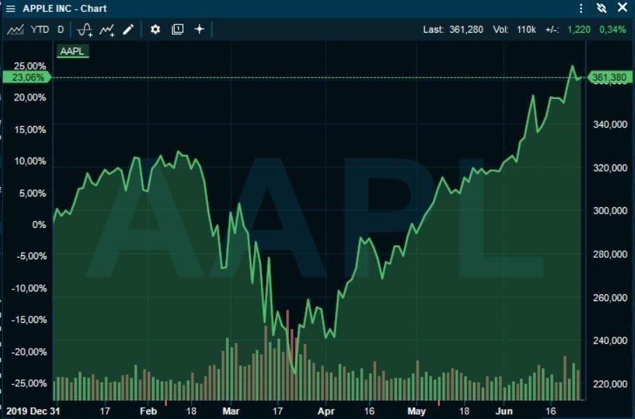 Klikk på bildet for å forstørre. KJEMPELØFT: Apple-aksjen fikk en solid smell frem til mars, men har så steget med godt over 50 prosent.