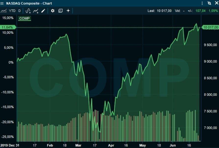 Klikk på bildet for å forstørre. KRAFTIG OPPGANG: Etter bunnen i mars har Nasdaq-indeksen steget kraftig og er opp nesten 12 prosent i år.