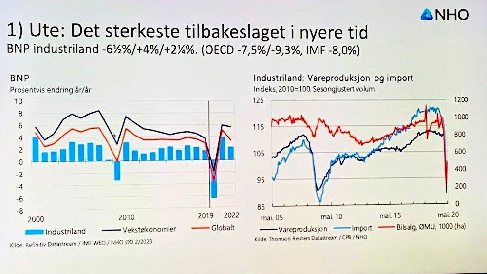 Klikk på bildet for å forstørre. TILBAKESLAG: - Uansett hvilke anslag som slår til, får internasjonal økonomi en nedkjøling som slår ned i år, i neste år og trolig flere år framover, sier Øystein Dørum, sjeføkonom i NHO, om anslagene for den økonomiske utviklingen framover.