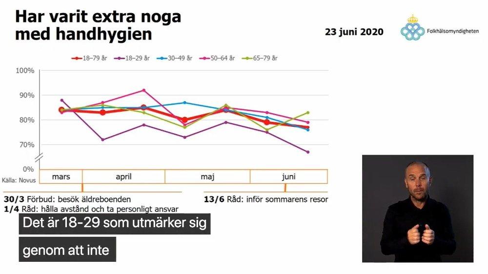 Klikk på bildet for å forstørre. SLURVER: Gruppen på 18-29 år bryr seg mindre og mindre om god håndhygiene, viser grafen fra Sveriges helsemyndigheter.