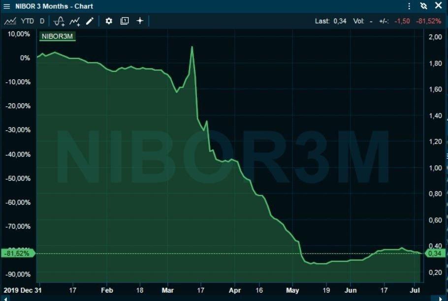 Klikk på bildet for å forstørre. FLATET UT: Pengemarkedsrentene stupte i takt med kuttene fra Norges Bank, men 3-månedersrenten har nå flatet ut på drøyt 0,30 prosent