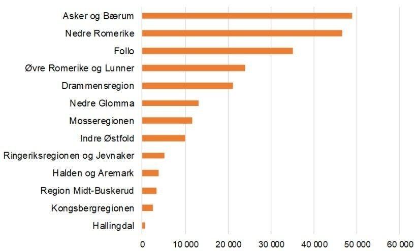 Klikk på bildet for å forstørre. Grafikk som viser kommunene med flest pendlere i Viken