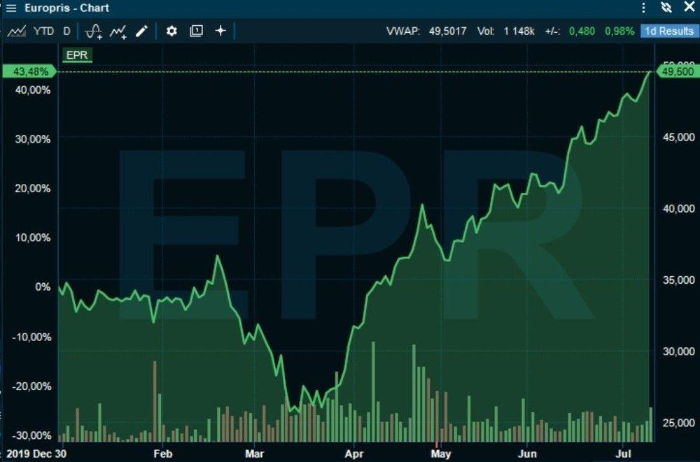 Klikk på bildet for å forstørre. KJEMPELØFT: Europris-aksjen er en av vinnerne i år som følge av koronakrisen.