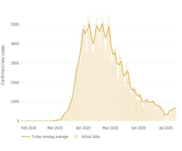 Klikk på bildet for å forstørre. NY ØKNING: Antall smittetilfeller i Storbritannia vist som 5-dagers glidende gjennomsnitt fra utbruddet startet i januar til juli. Siden juli viser kurven igjen en økning.