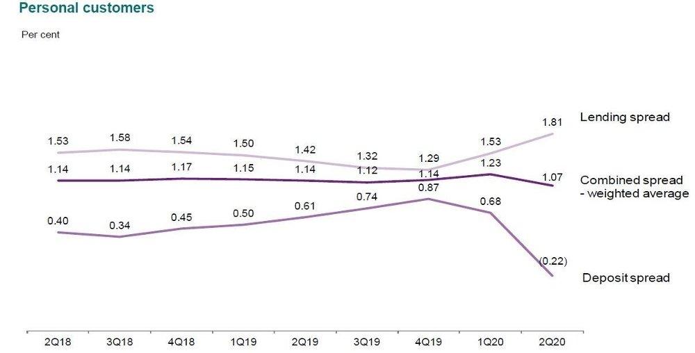 Klikk på bildet for å forstørre. STORE ENDRINGER: Det kraftige rentefallet har ført til at utlånsmarginene til personkundene i DNB har steget til 1,8 prosent, derimot har inntektsmarginene stupt.