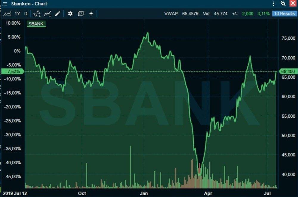 Klikk på bildet for å forstørre. IKKE NOK: Til tross for en sterk kursoppgang siden mars, er den ikke sterk nok til å hindre et børsfall for Sbanken det seneste året.