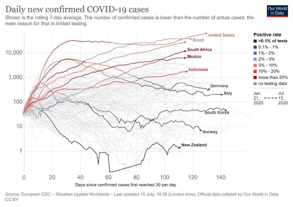 Klikk på bildet for å forstørre. ØKER I FLERE LAND: Diagrammet fra Oxford-baserte Our World In Data viser utviklingen i nye bekreftede smittetilfeller over tid .
