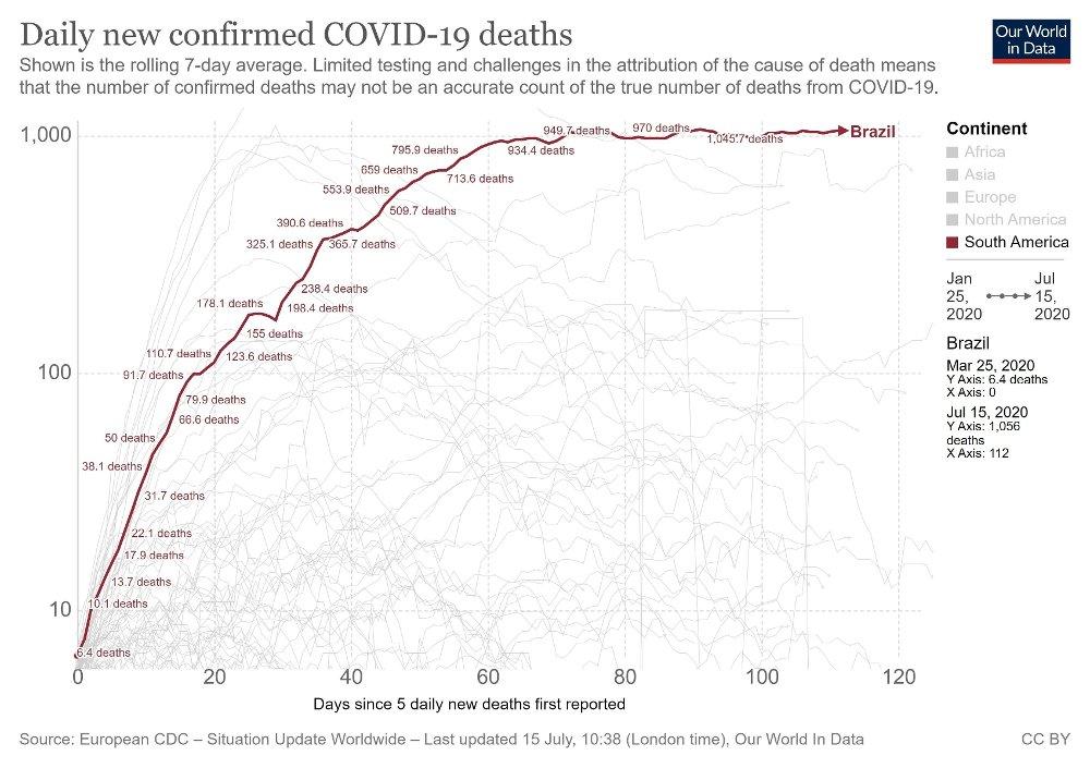 Klikk på bildet for å forstørre. 74.000 DØDE: Brasil er også landet med nest flest smittetilfeller totalt etter USA med nesten to millioner. Over 74.000 personer er døde. Diagrammet fra Our World in Data viser nye bekreftede covid-19-dødsfall i Brasil.