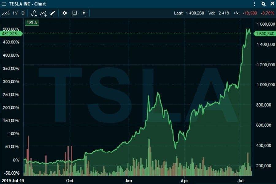 Klikk på bildet for å forstørre. INGEN GRENSER: I løpet av det seneste året har Tesla-aksjen steget med 481 prosent. Siden slutten av mars har aksjen løftet seg fra under 400 dollar til 1500 dollar.