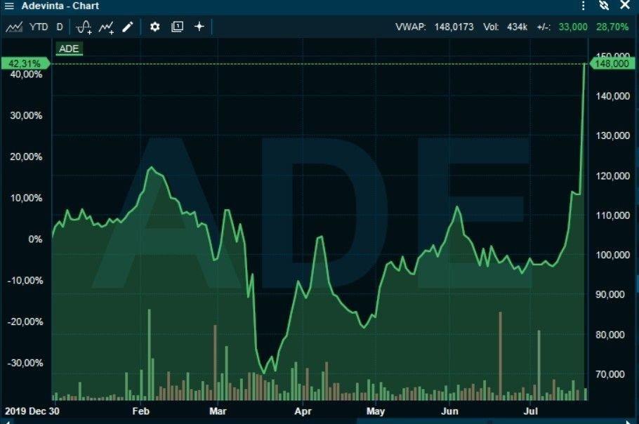 Klikk på bildet for å forstørre. RETT TIL VÆRS: Aksjemarkedet verdsetter Adeintas Ebay-kjøp ved å sende aksjen opp 27 prosent tirsdag morgen.