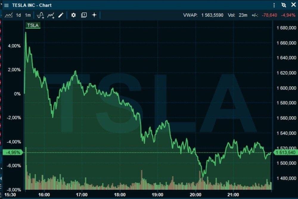 Klikk på bildet for å forstørre. DET BEGYNTE BRA: Men så fant aksjemarkedet ut at regnskapstallene ikke var så gode allikevel.
