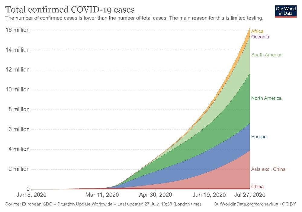 Klikk på bildet for å forstørre. Denne grafen fra Our World in Data viser i hvilke områder i verden det rapporteres flest