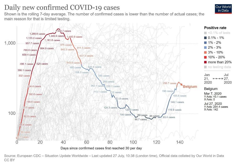 Klikk på bildet for å forstørre. ANDRE BØLGE: Smittetallene for Belgia viser hvordan landet nå er inne i en ny bølge av smittespredning. Grafen er hentet fra Our world in Data.