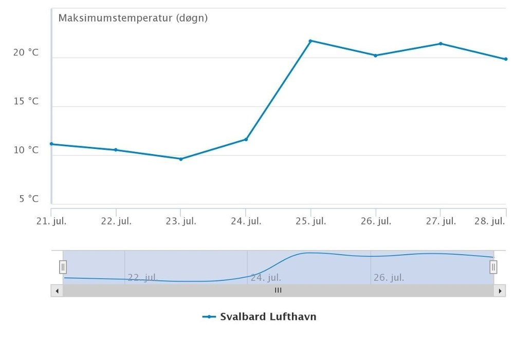 Klikk på bildet for å forstørre. Makstemperaturen på Svalbard lufthavn i Longyearbyen denne uka viser tre dager på rad med over 20 grader.