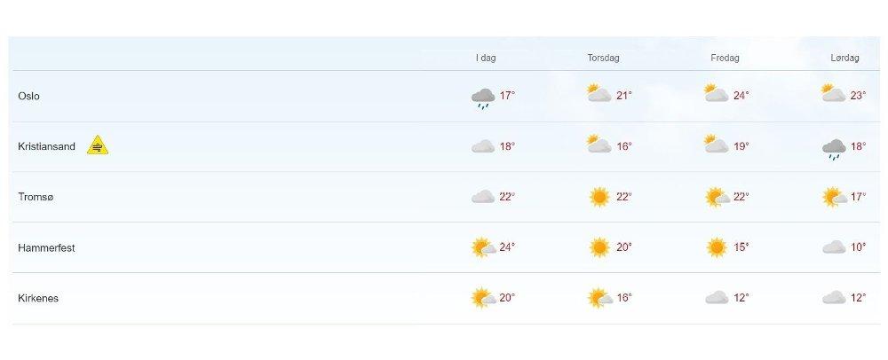 Klikk på bildet for å forstørre. SØR OG NORD: Denne uka snur været i nord og sør, viser prognosene fra meteorologene. De som har hatt sol og varme, får kaldere vær, mens flere steder i sør kan håpe på et gjensyn med sommeren.