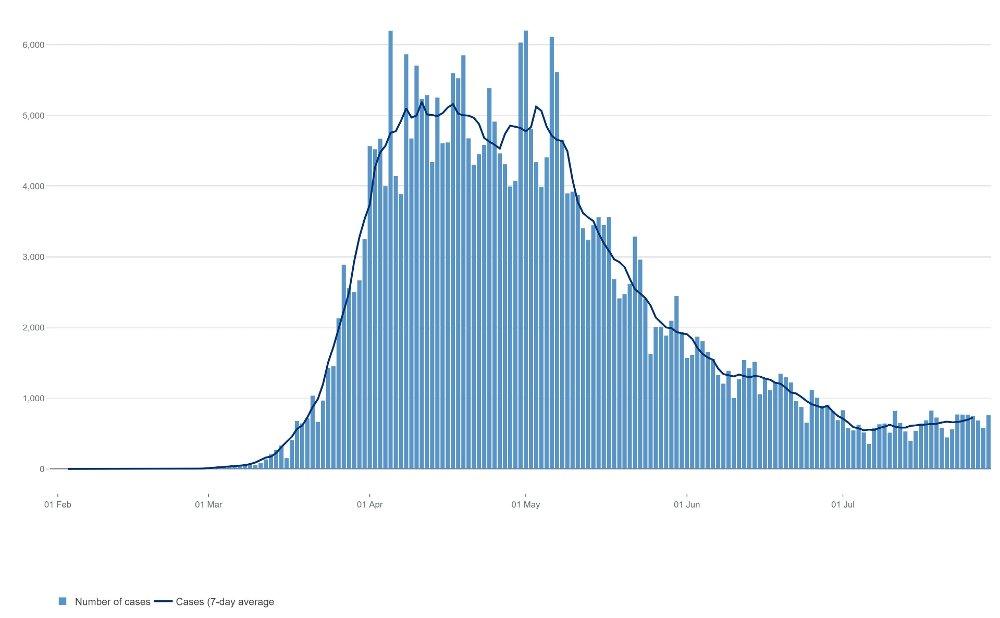 Klikk på bildet for å forstørre. BØLGETOPP I MAI: Smittetallene i Storbritannia nådde en topp i mai med over 6000 tilfeller daglig. De siste dagene er det rapportert mellom 600 og 700 nye smittetilfeller.