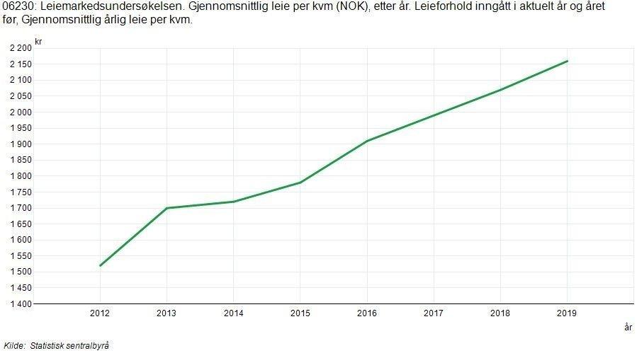 Klikk på bildet for å forstørre. Grafikk som viser prisen på korttidskontrakter inngått siste år har økt fra drøyt 1500 til snaut 2200 kroner per kvadratmeter.