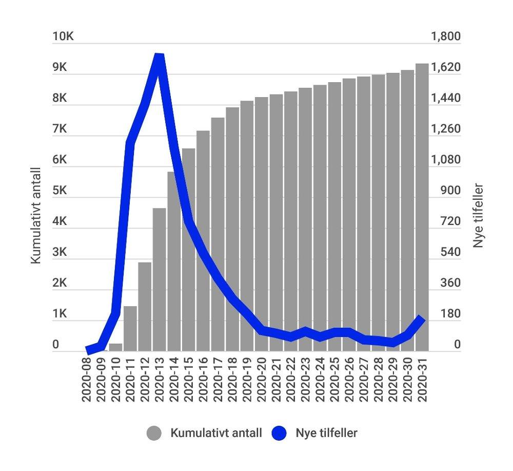 Klikk på bildet for å forstørre. ANTALL MELDTE TILFELLER: Smittetallene fra uke til uke i Norge viser en stigende trend de siste ukene. Tallene er hentet fra Folkehelseinstituttets ukeoversikt og viser tall til og med uke 31.