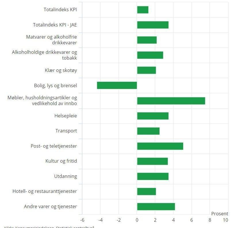 Klikk på bildet for å forstørre. ETT UNNTAK: Strømprisene er den eneste av varegruppene som har prisnedgang de seneste tolv månedene. Sterkest prisvekst har møbler.