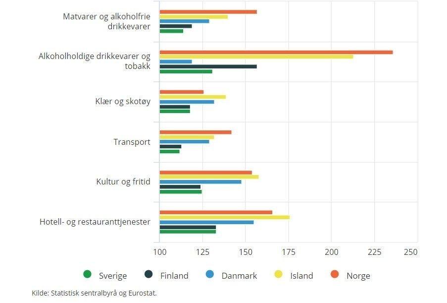 Klikk på bildet for å forstørre. DESIDERT DYREST: Norge ligger på den desiderte pristoppen i Norden og Europa innenfor alkohol og tobakk.