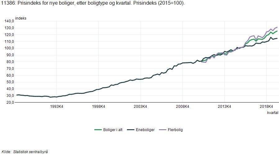 Klikk på bildet for å forstørre. Grafikk over prisindeksen for nye boliger.
