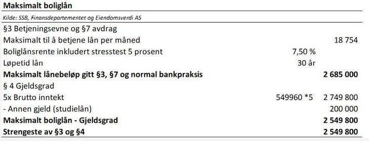 Klikk på bildet for å forstørre. REGLENE ØDELEGGER: Dette er regnestykket bak den såkalte sykepleierindeksen. Den viser at det ikke er hva sykepleierne har råd til som gjelder, men hvilke regler som er laget for å stenge dem ute fra lånemarkedet.