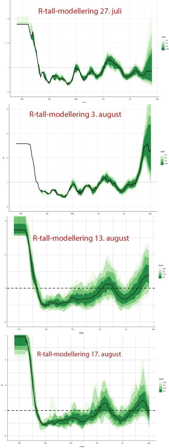 Klikk på bildet for å forstørre. FHIs modell for reproduksjonstallet har endret seg betydelig de siste ukene - også langt tilbake i tid.