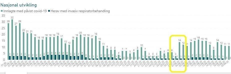 Klikk på bildet for å forstørre. Statistikk for antall covid-19-pasienter på norske sykehus.