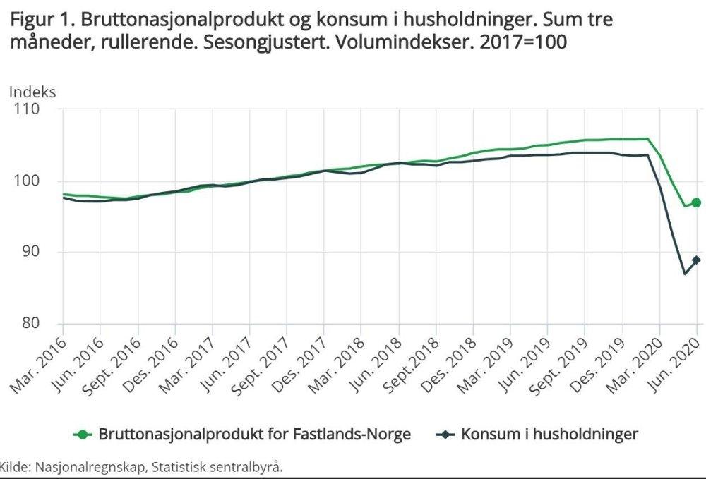 Klikk på bildet for å forstørre. STUP: Etter en jevn kvartalsvekst de foregående årene stupte fastlandsøkonomien gjennom våren.