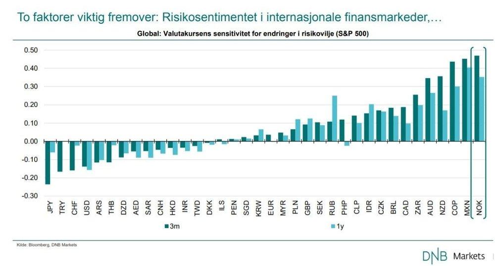 Klikk på bildet for å forstørre. PÅVIRKES MEST: Den norske kronen er den valutaen i verden som de seneste tre månedene er påvirket mest av S&P 500-indeksen.