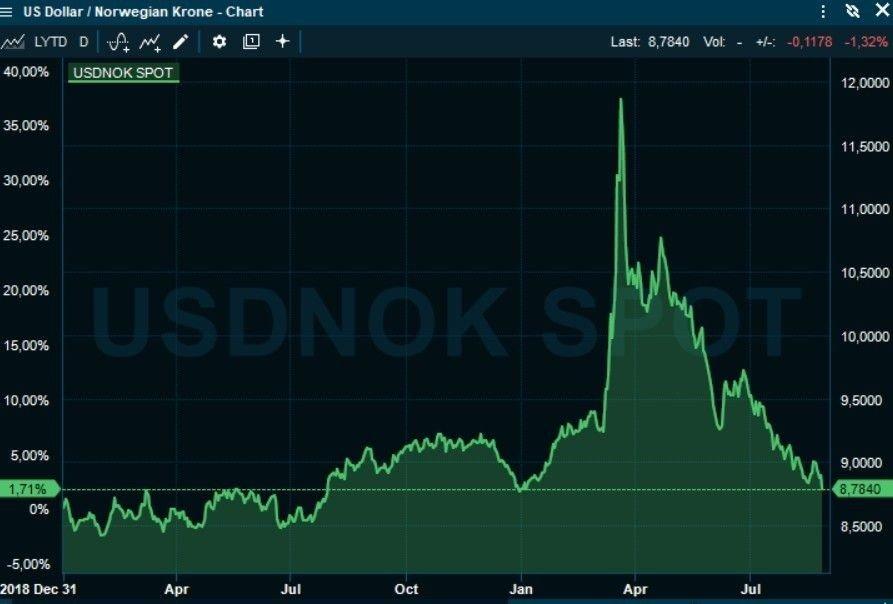 Klikk på bildet for å forstørre. EKSTREME UTSLAG: Det har vært ekstreme kroneutslag det seneste året, på grunn av koronakrisen. Mot dollar har kronen styrket seg i fem måneder på rad.